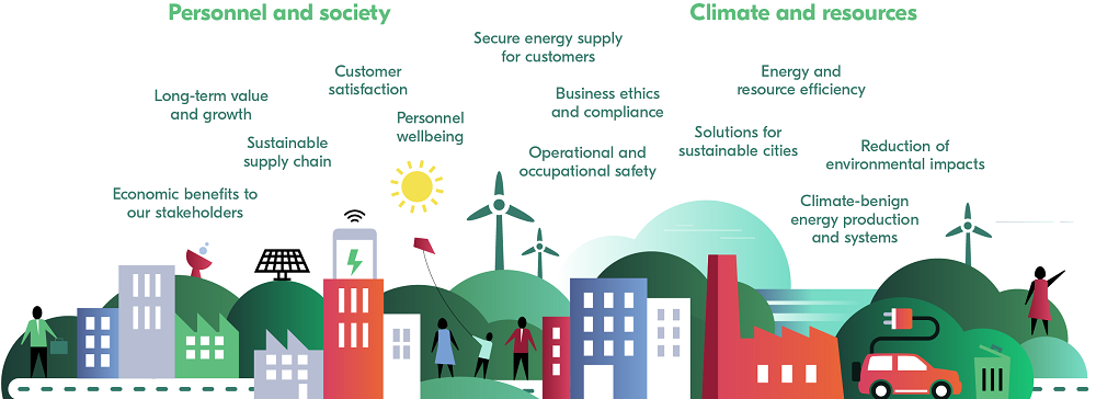Key sustainability topics | Fortum