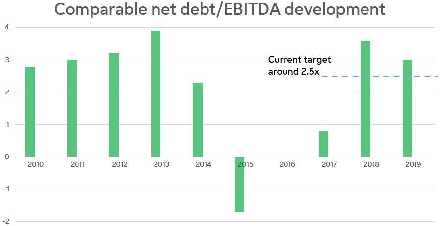 Net debt/EBITDA graf