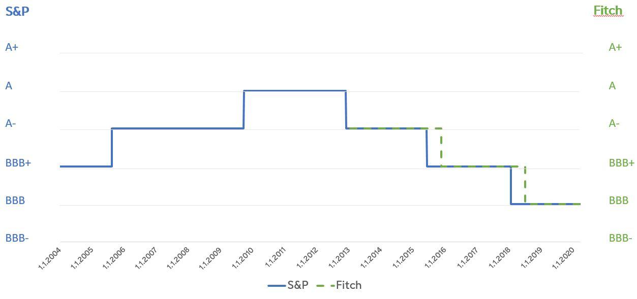 Line diagram of credit rating history