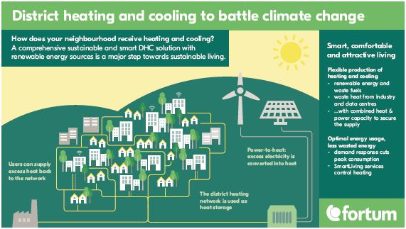 District heating and cooling to battle climate change