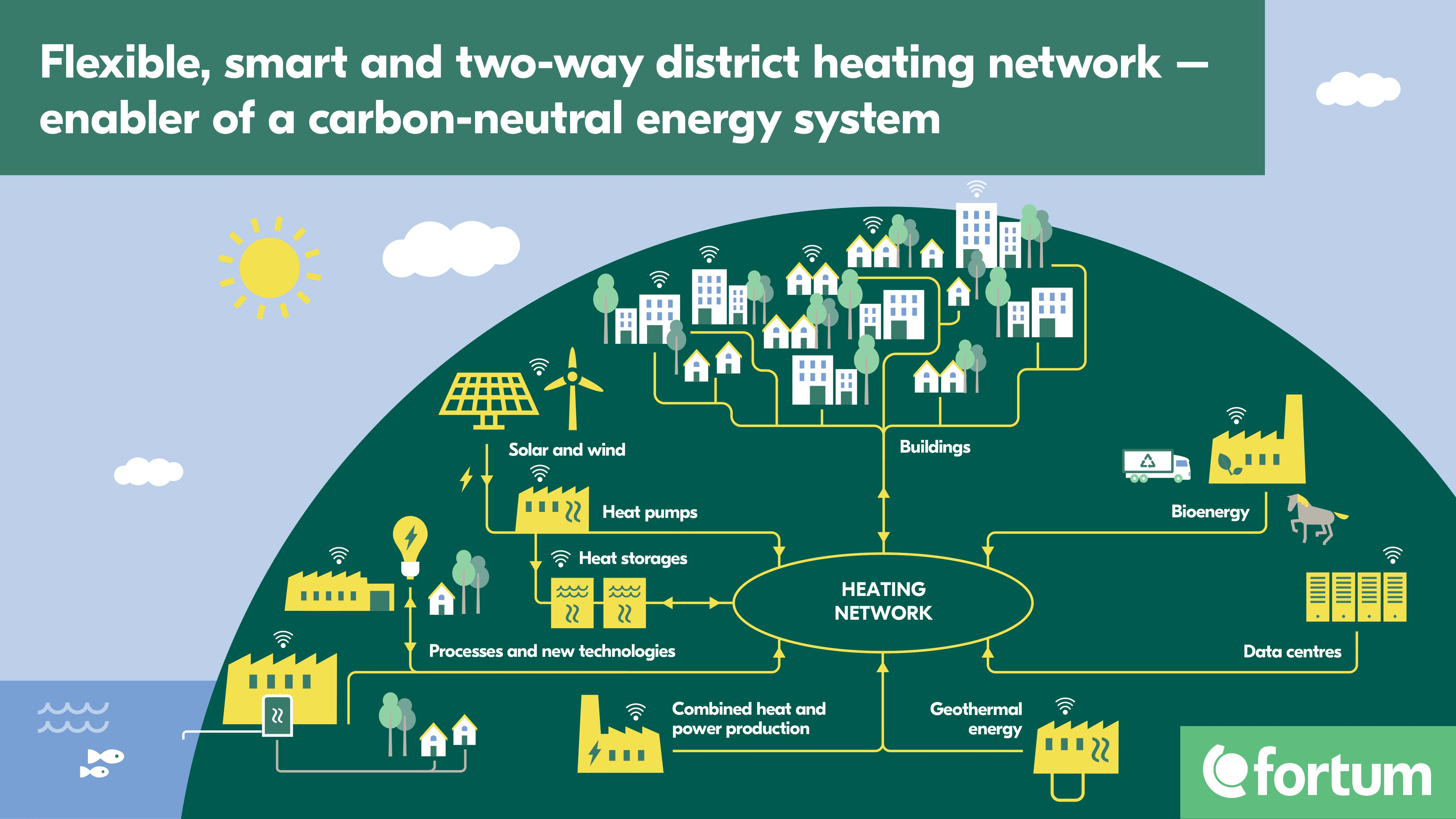 Distric heating network illustration