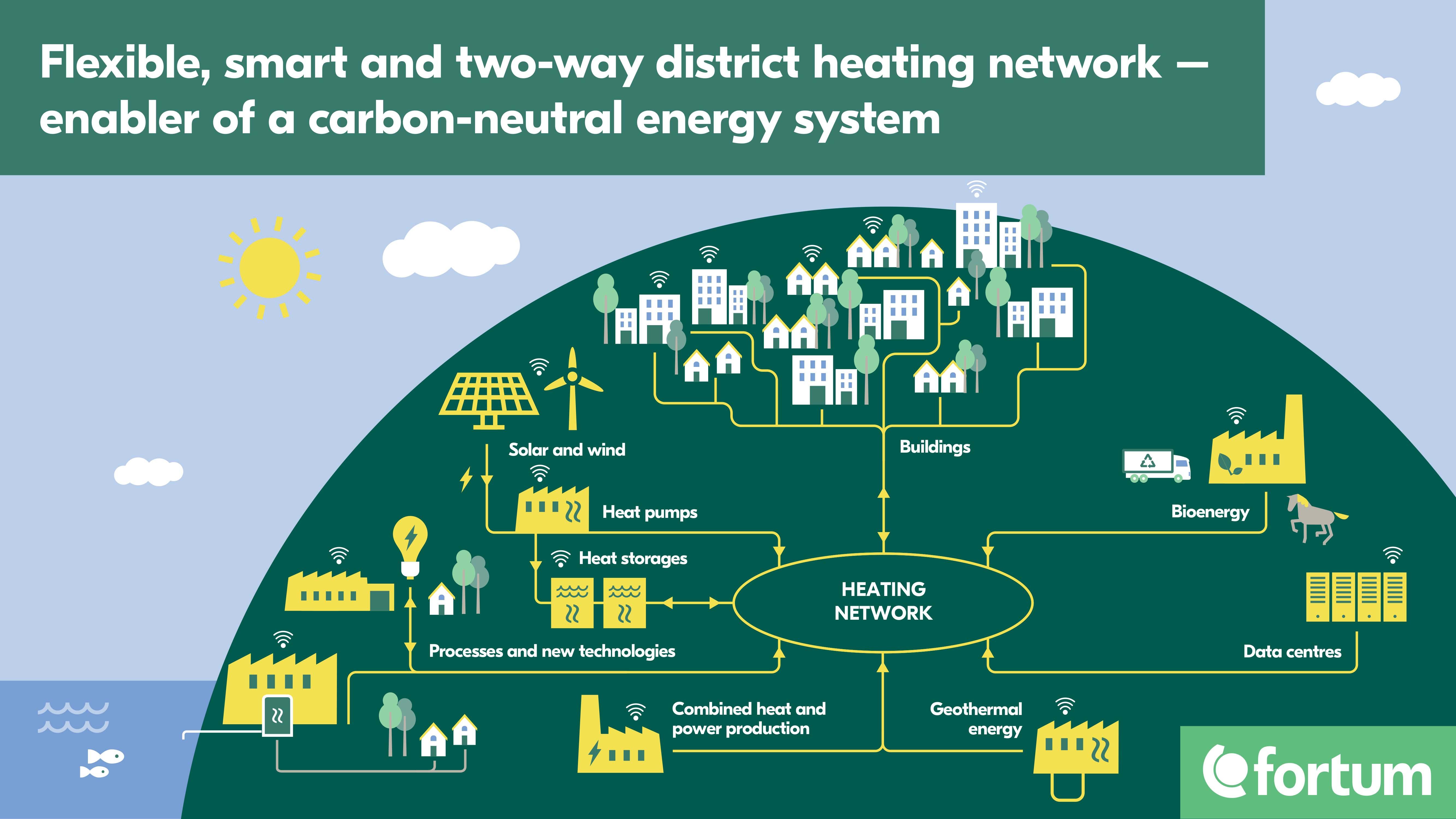 Distric heating network illustration