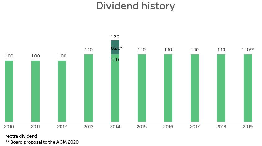 Dividend history graph