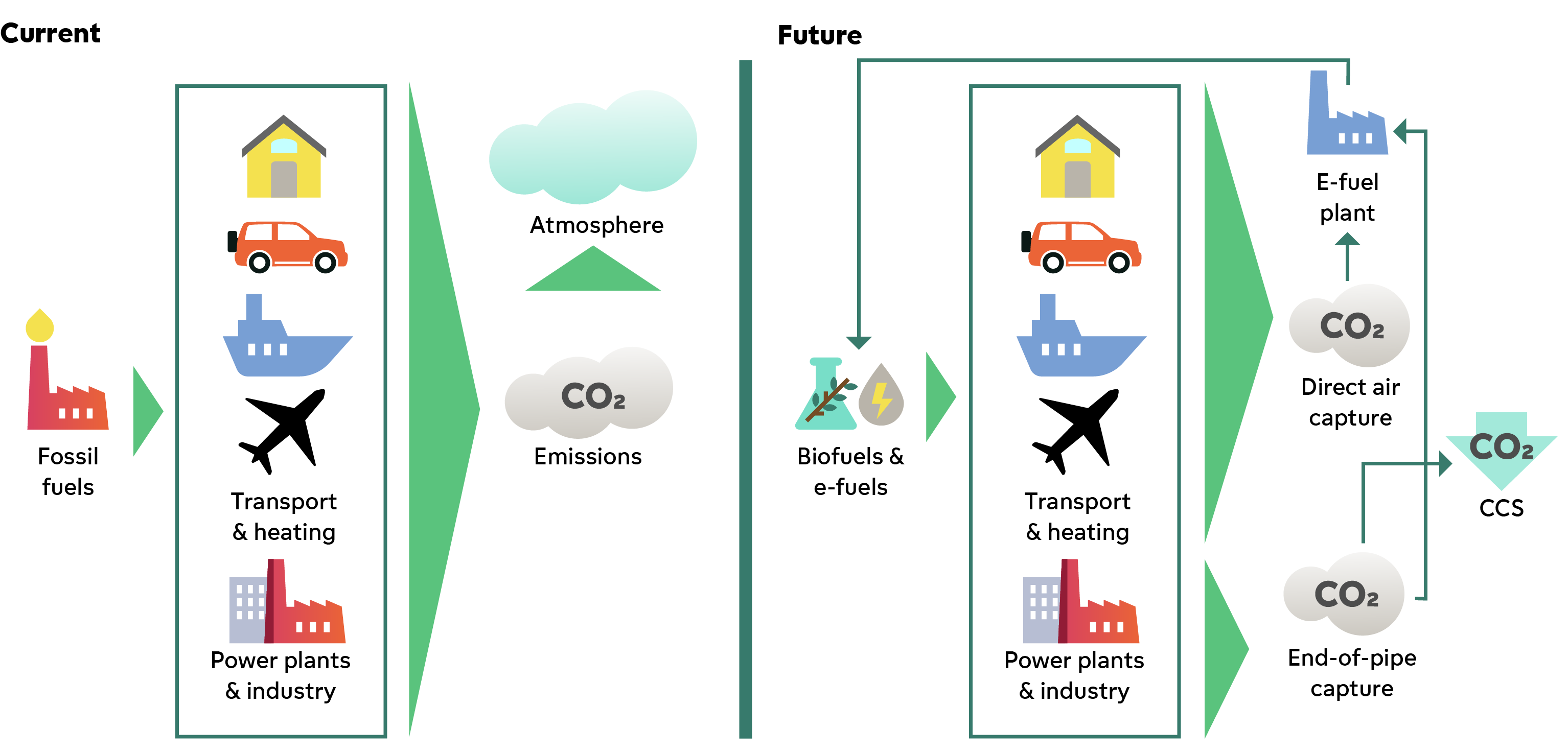 A chart explaining how CO2 circulates currently in energy use and how it will circulate in the future scenario. In future scenario, instead of letting CO2 into air, it could be utilized in e-fuel production or captured in a CCS process.