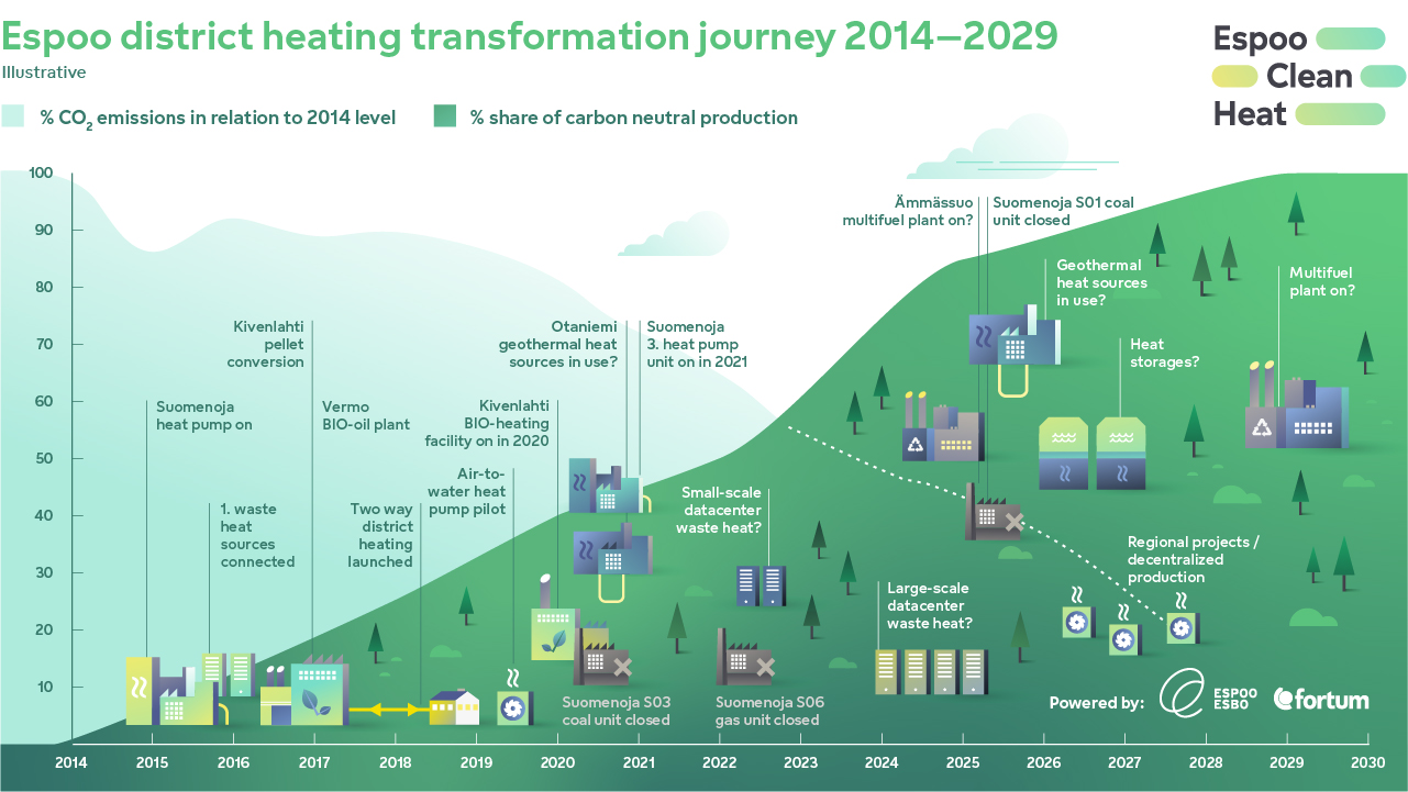Espoo district heating transformation journey 2014-2029
