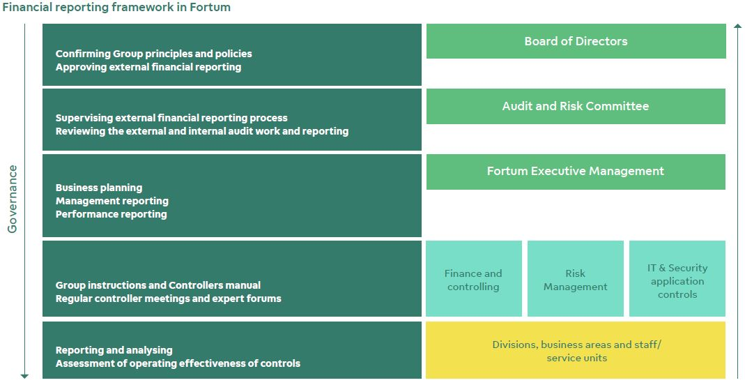 financial reporting framework model