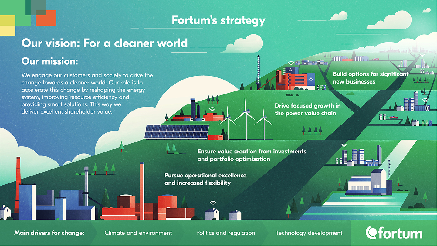 Fortum's strategy 2018
