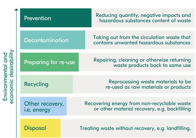 Fortum waste hierarchy