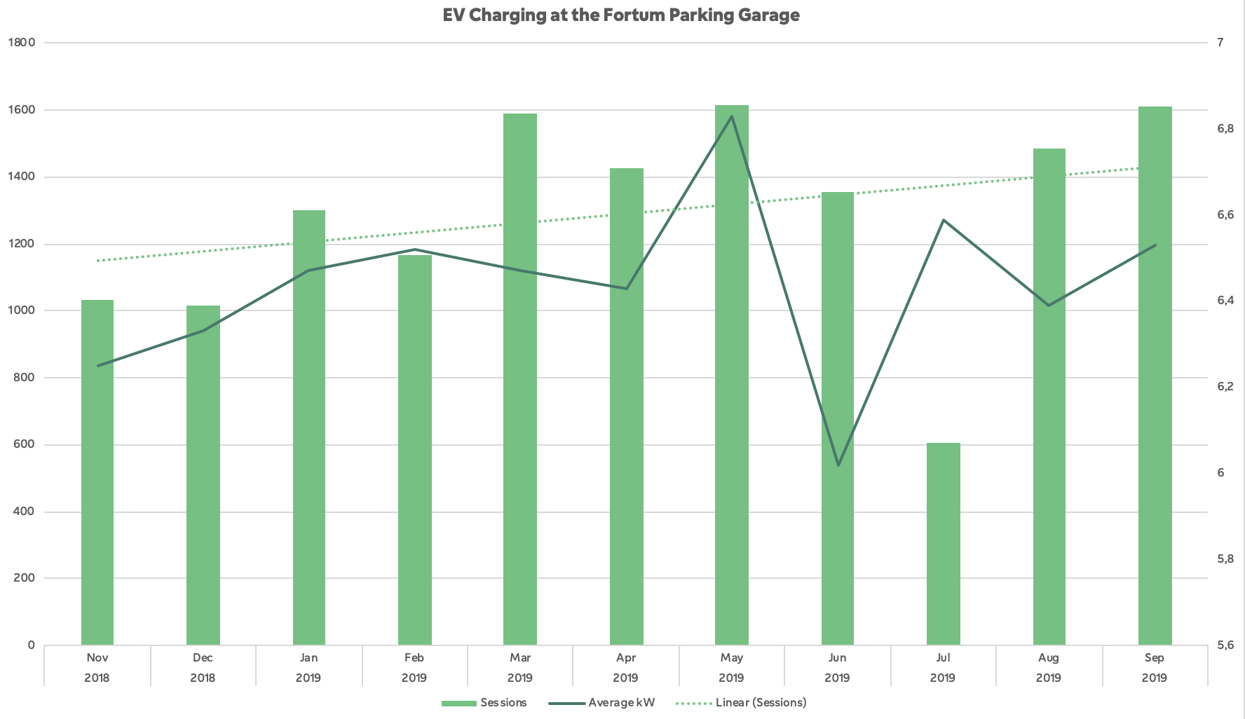 Fortum parking lot sessions and average consumption