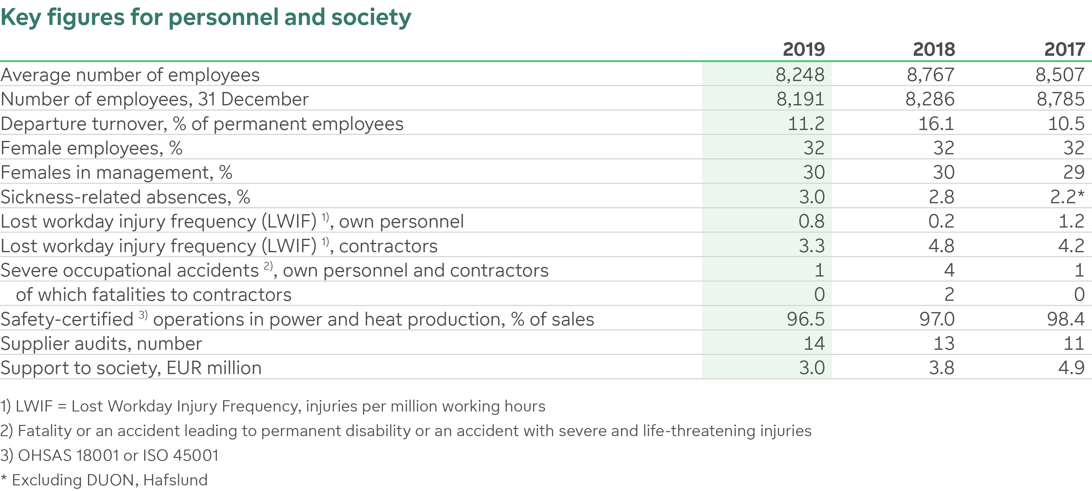 Key figures for personnel and society
