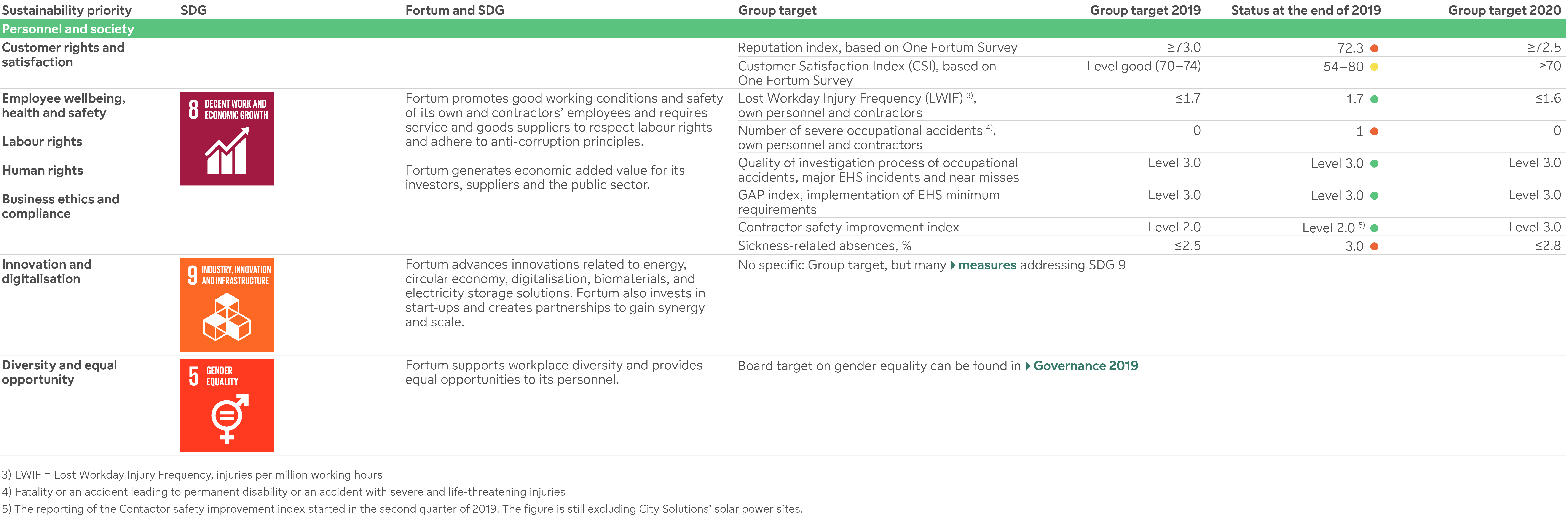 Group sustainability priorities, SDGs, Group targets and performance in 2019