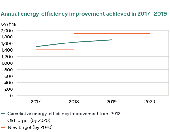 Annual energy-efficiency improvement achieved in 2017-2019