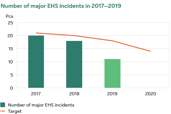 Number of major EHS incidents in 2017-2019