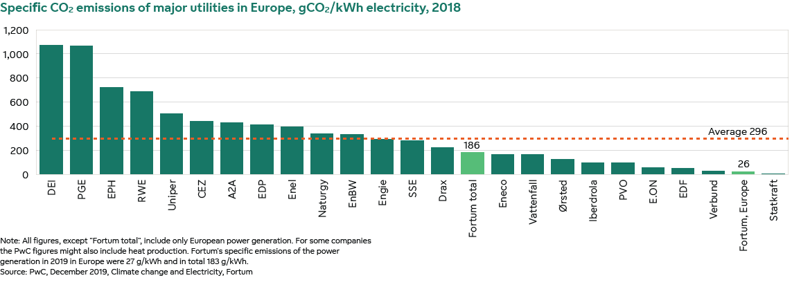 Specific CO₂ emissions of major utilities in Europe