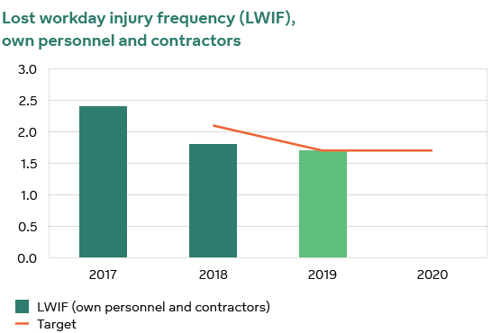 Lost workday injury frequency (LWIF)