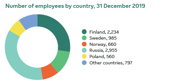 Number of employees by country 31 December 2019