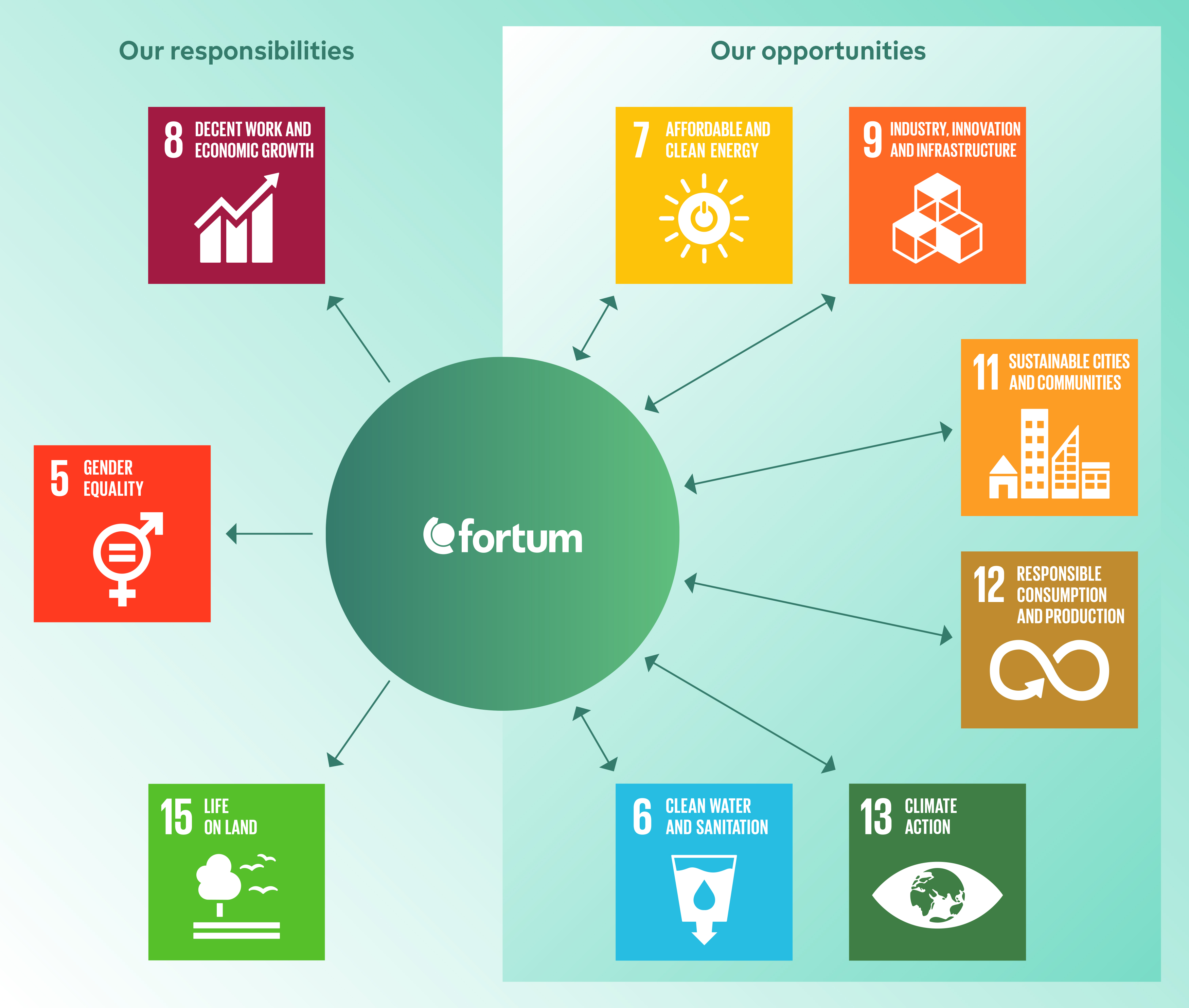 Our contribution to the Sustainable Development Goals (SDGs)