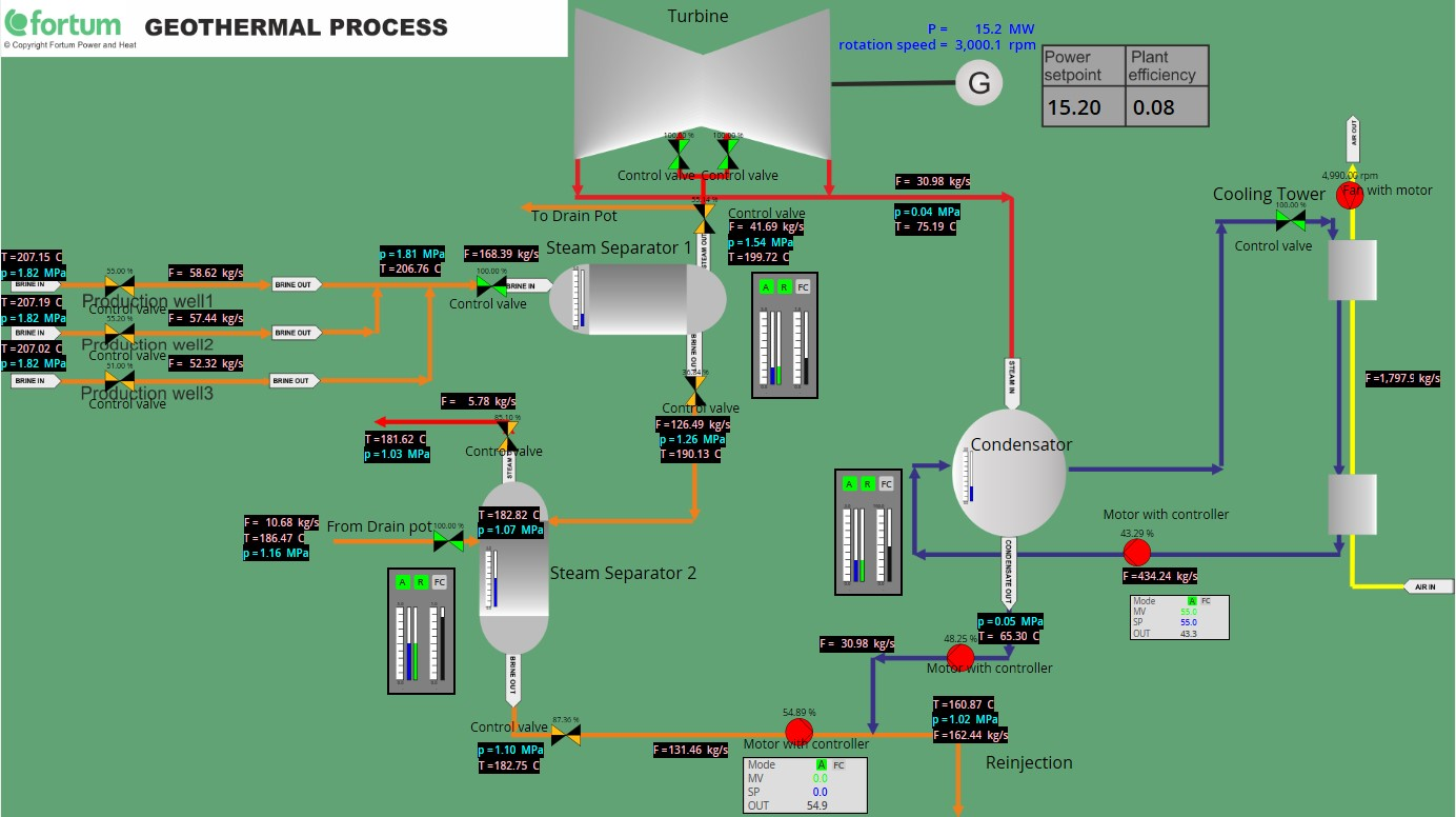 Simulation model of a geothermal power plant.