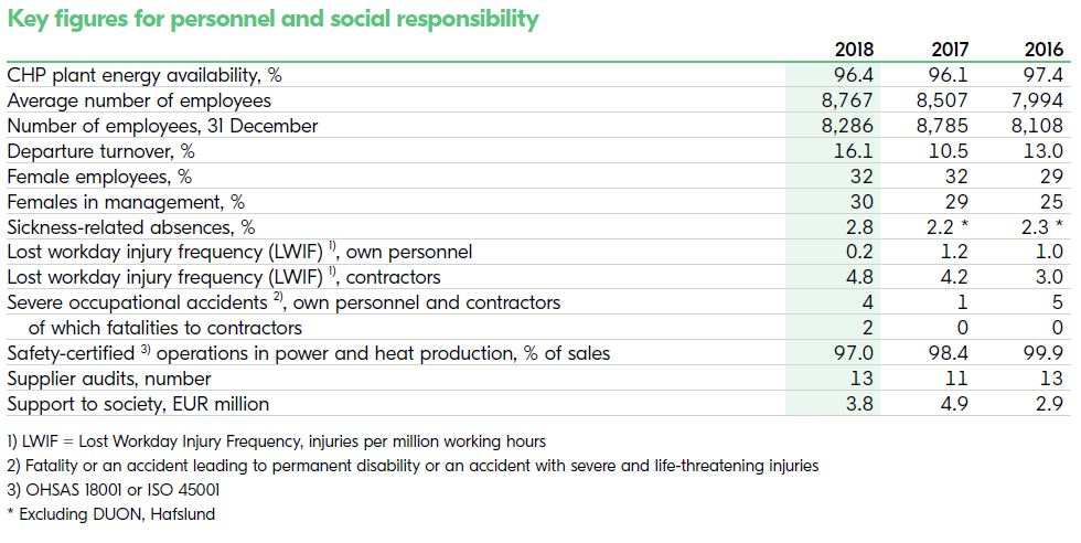 Key figures for personnel and social responsibility