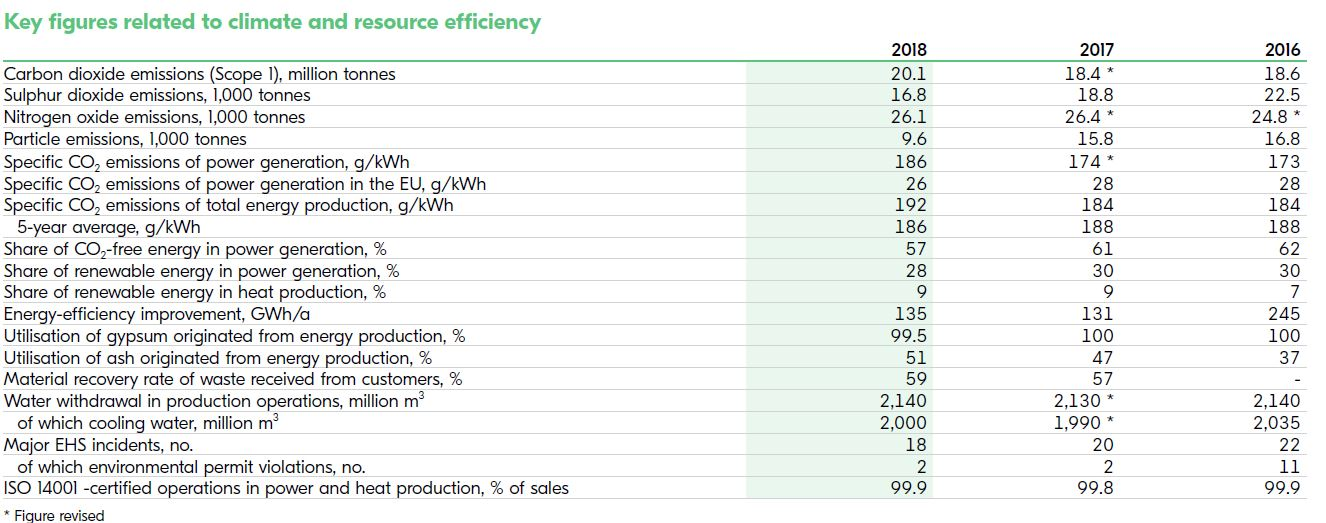 Key figures related to climate and resource efficiency