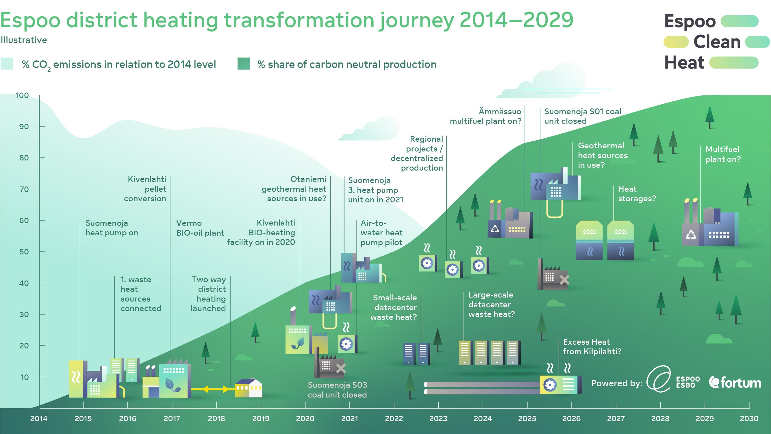 Espoo district heating transformation journey 2014-2029