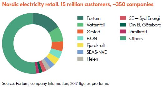 Nordic electricity retail 2017