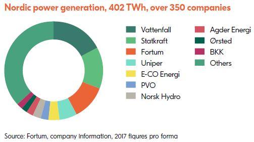 Nordic power generation 2017
