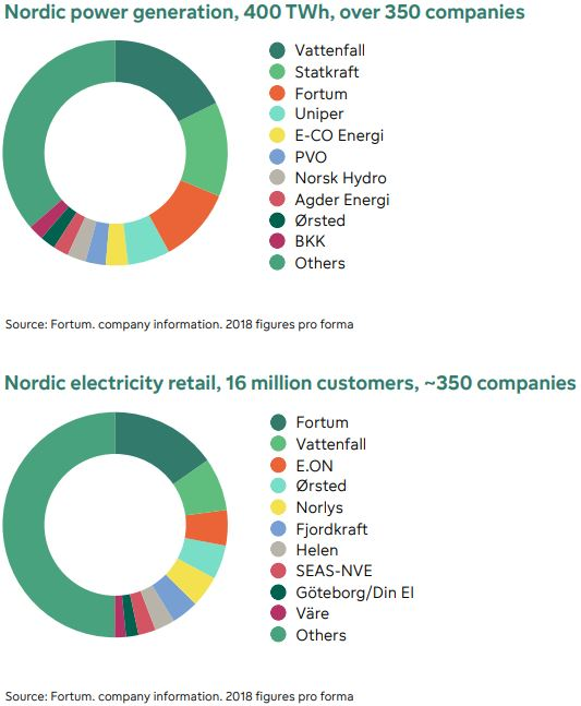 Power generation and electricity retail graph