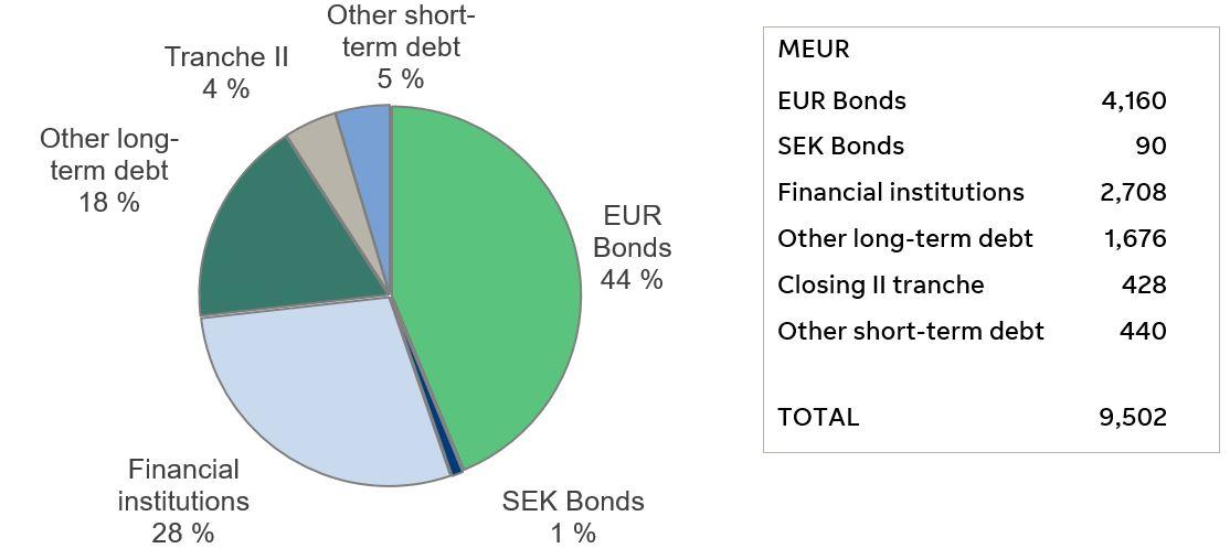 Breakdown of group debt Q1 2020
