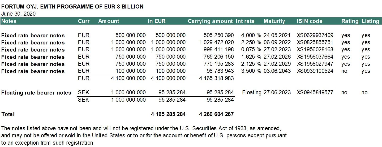 Bonds on 30 June 2020