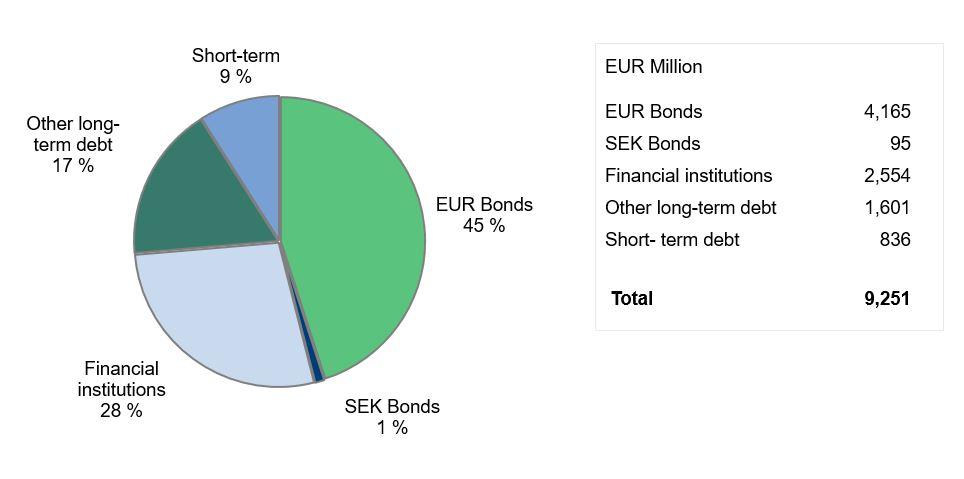 Breakdown of group debt Q2 2020