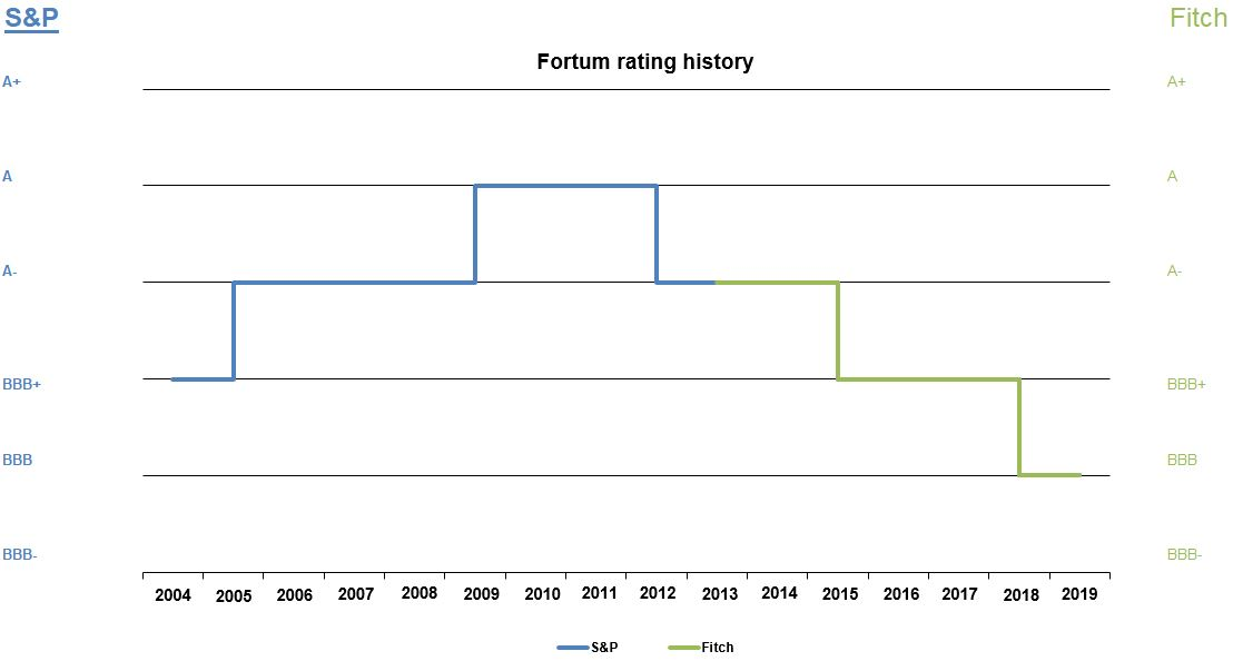 Line graph of group credit rating history