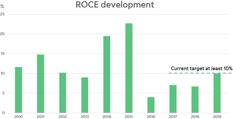 ROCE development graf