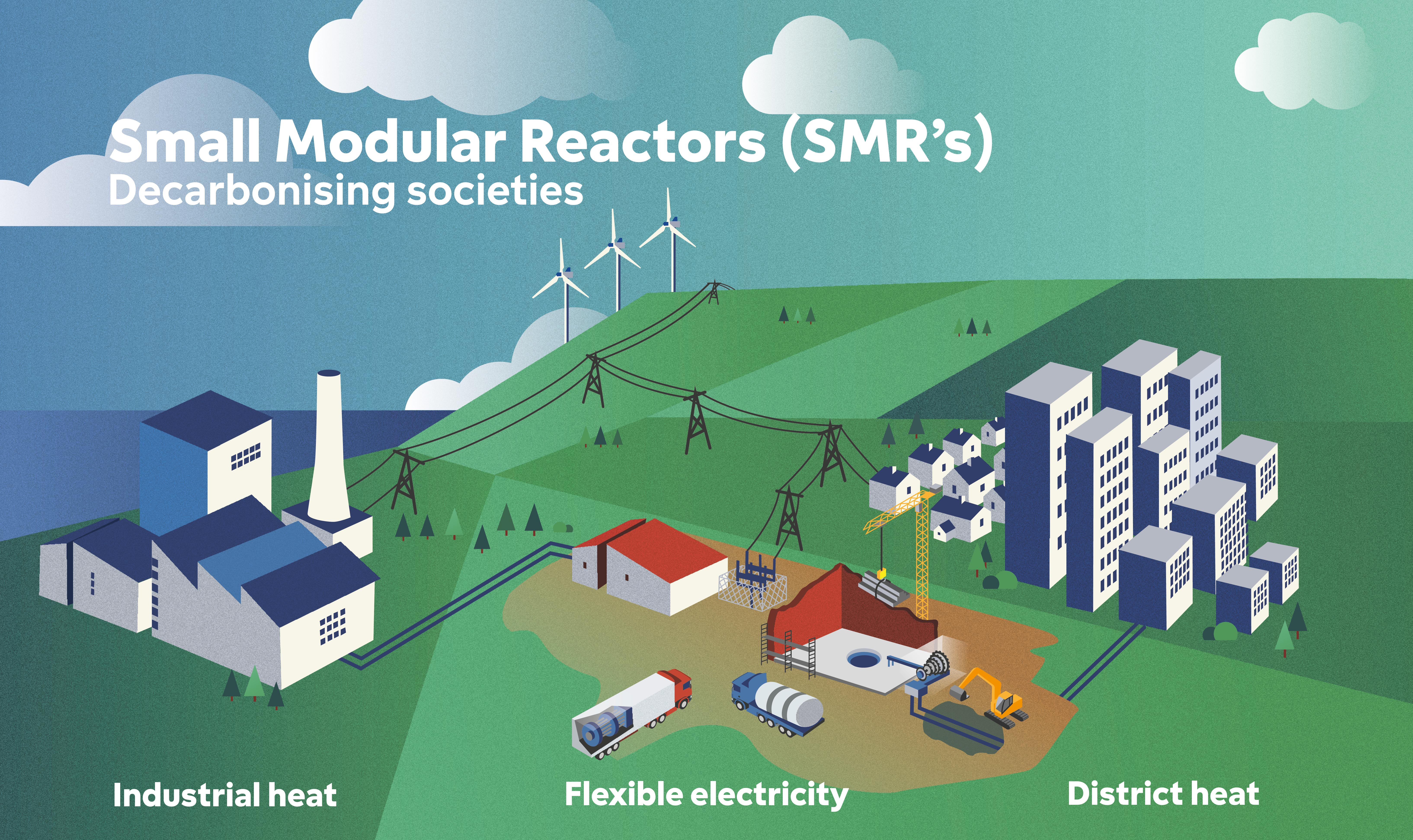 SMRs in district heating