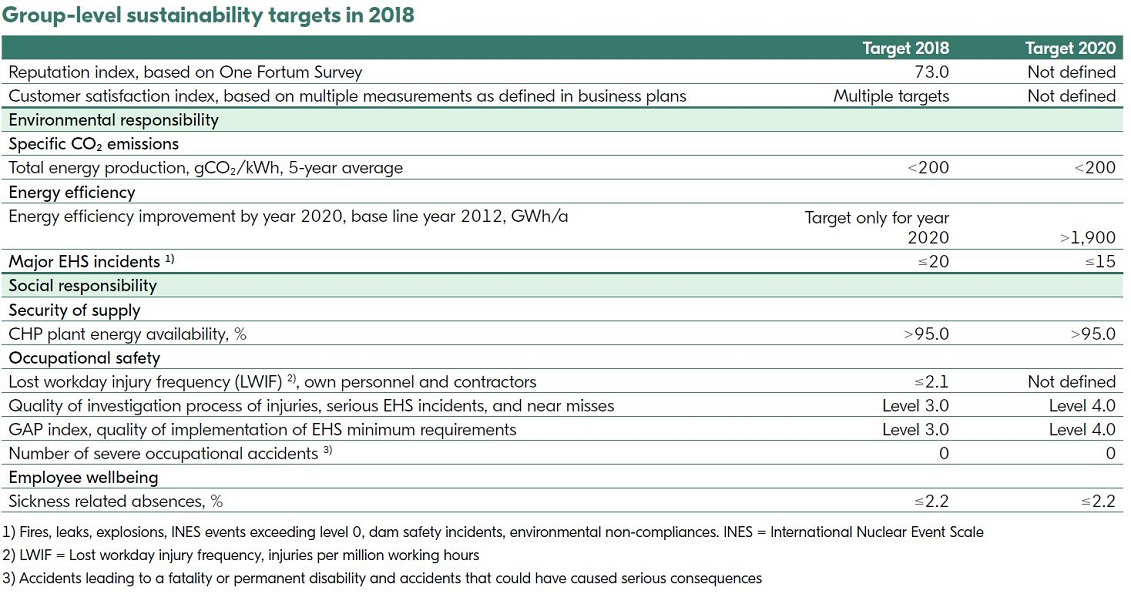 Group Sustainability targets in 2018