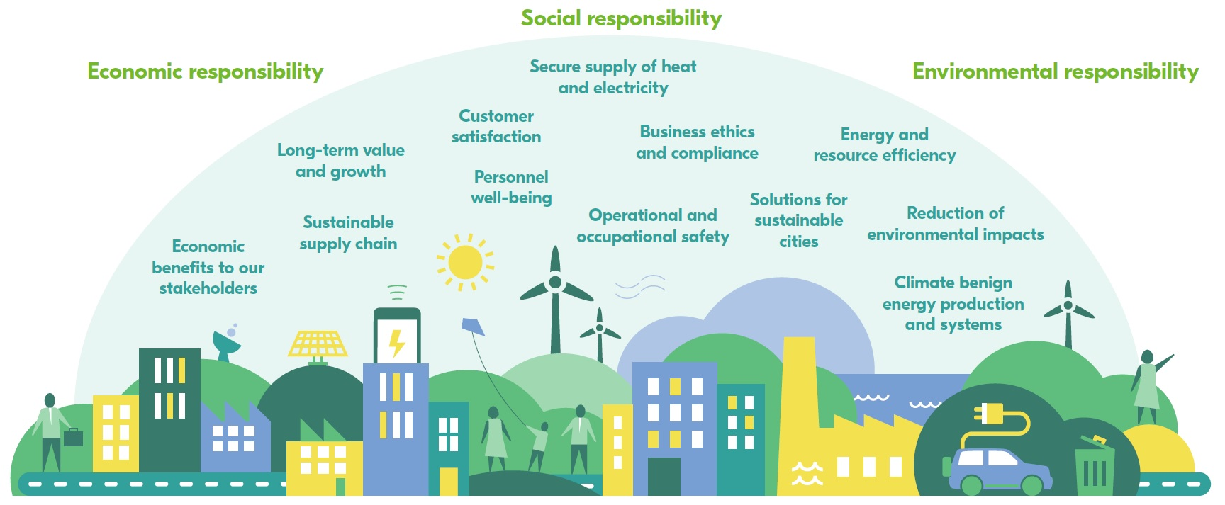 Sustainability outline   Term paper Example