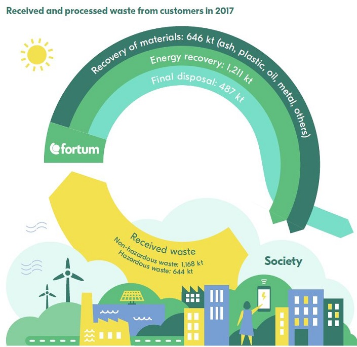 Received and processed waste from customers in 2017