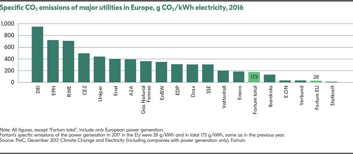 Specific CO2 emissions of major utilities in Europe 2016