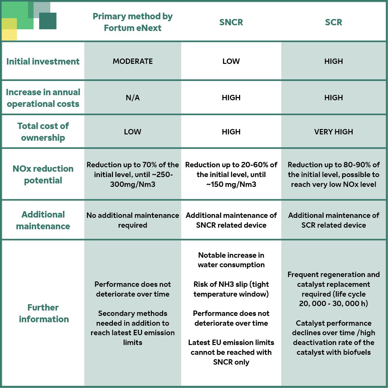 Comparison of NOx reduction technologies