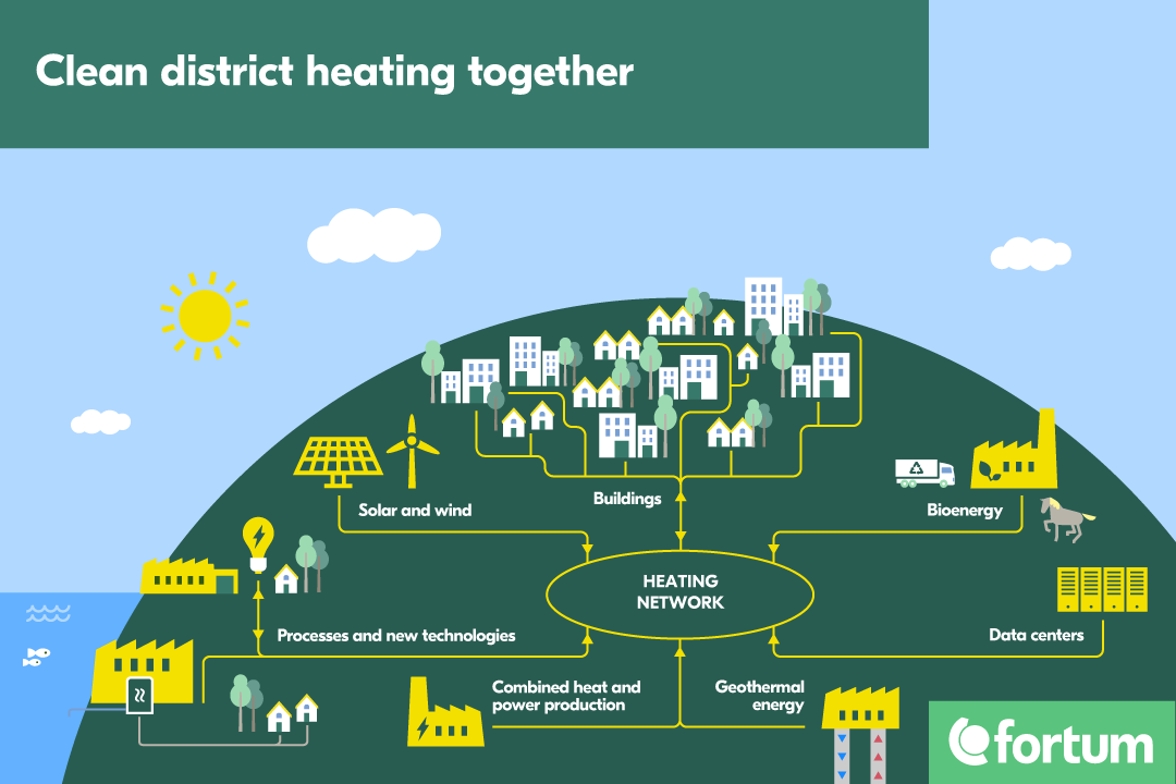 Two way district heating