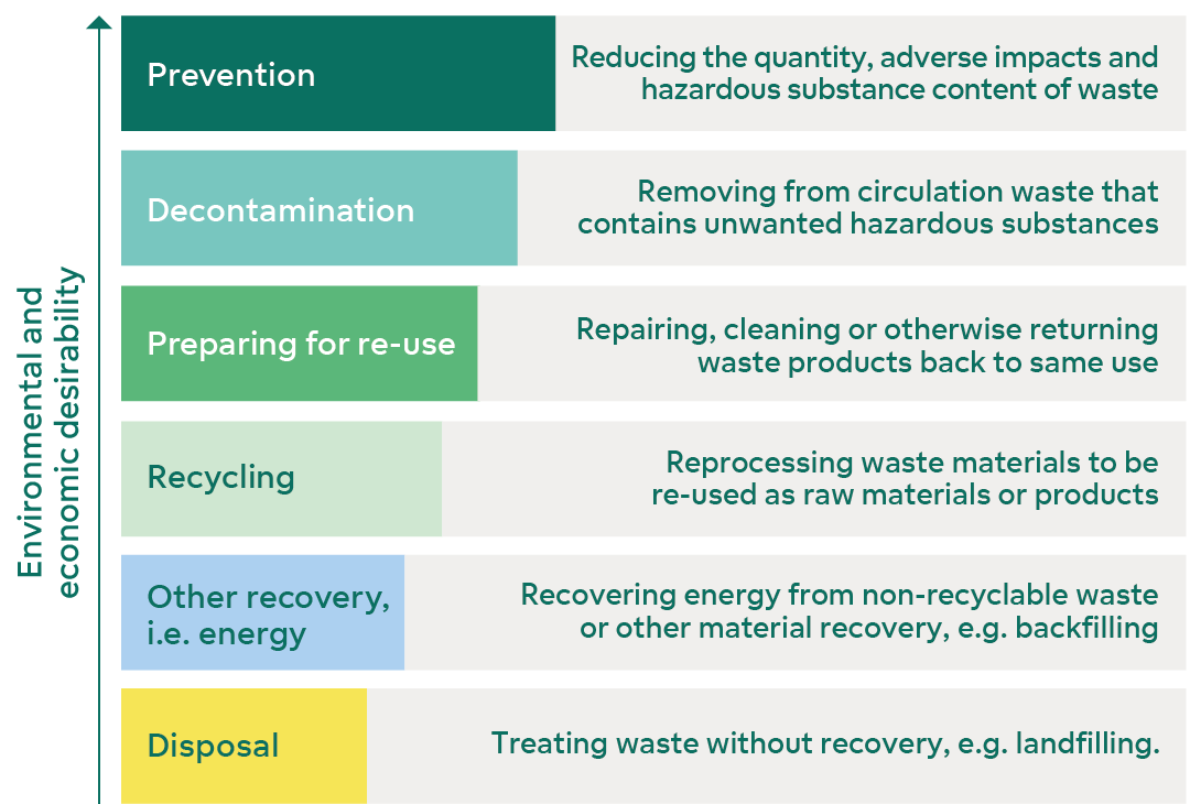 Fortum's view on waste hierarchy