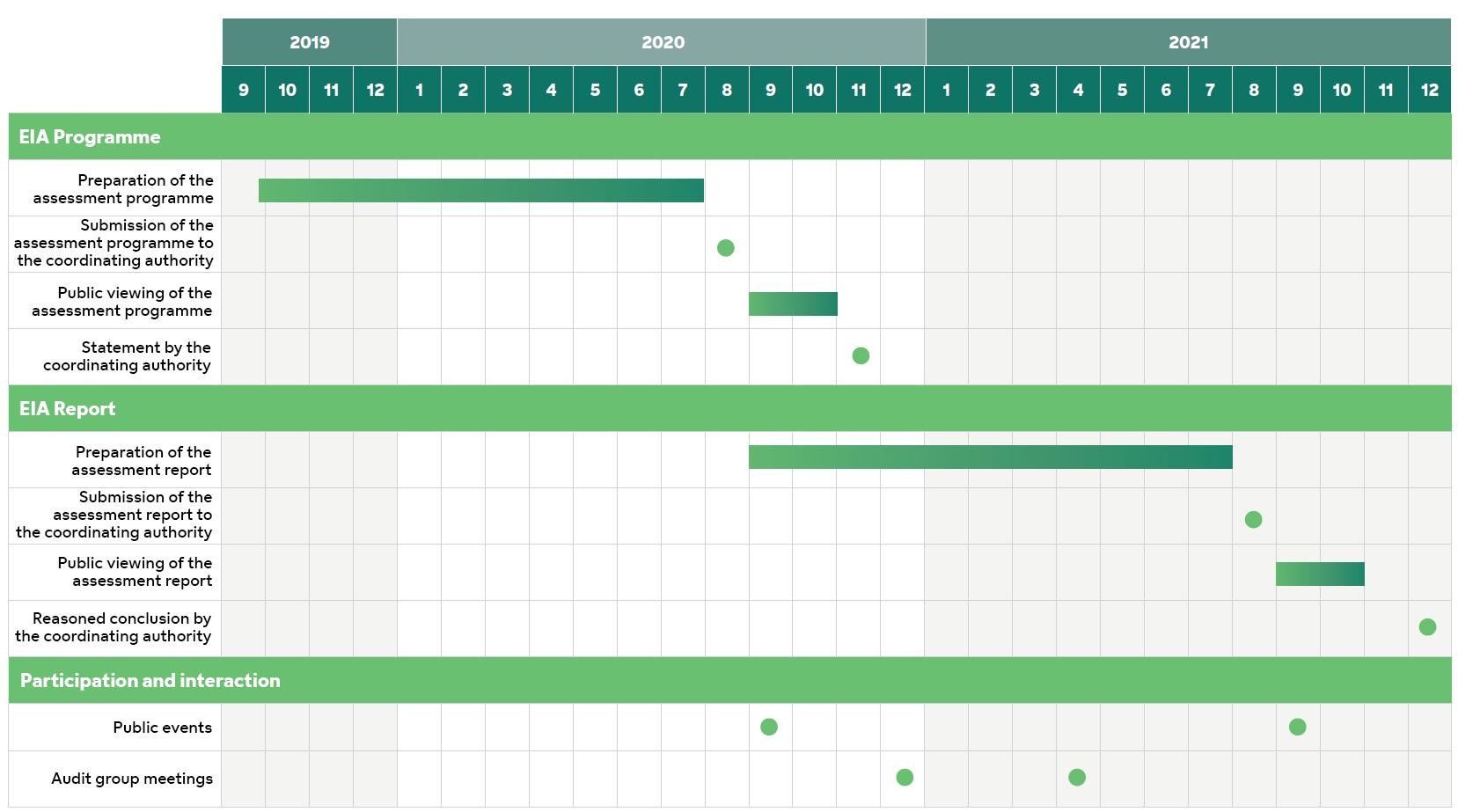 yva-eia-schedule