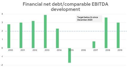 Financial net debt EBITDA graph