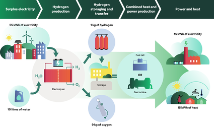 Hydrogen production storaging and transfer process Fortum